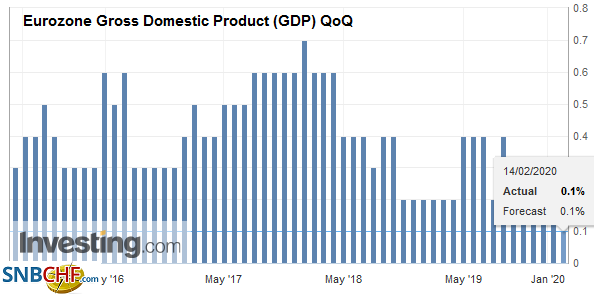 Eurozone Gross Domestic Product (GDP) QoQ, Q4 2019