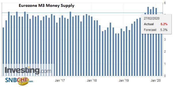 Eurozone M3 Money Supply YoY, January 2020
