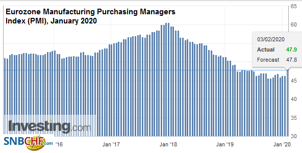 Eurozone Manufacturing Purchasing Managers Index (PMI), January 2020