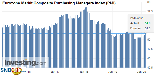 Eurozone Markit Composite Purchasing Managers Index (PMI), February 2020
