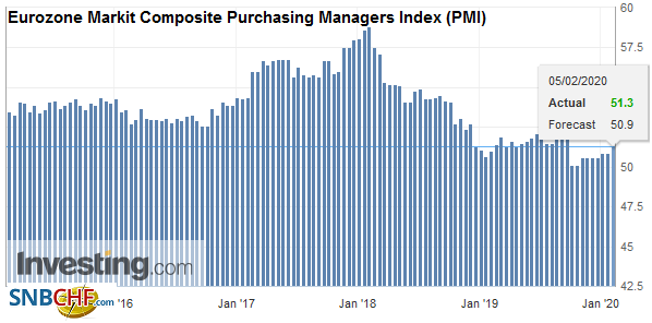 Eurozone Markit Composite Purchasing Managers Index (PMI), January 2020