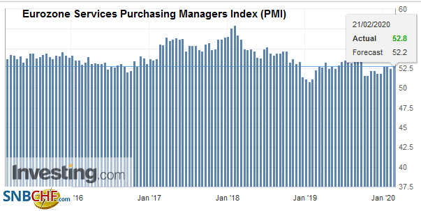 Eurozone Services Purchasing Managers Index (PMI), February 2020