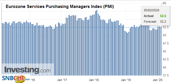 Eurozone Services Purchasing Managers Index (PMI), January 2020