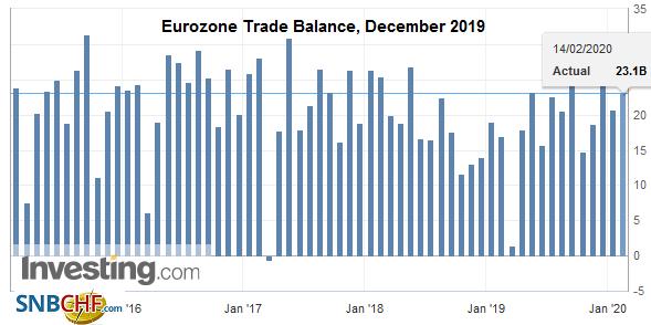 Eurozone Trade Balance, December 2019