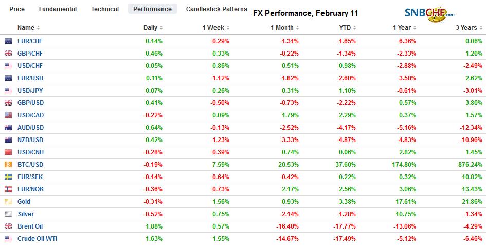 FX Performance, February 11