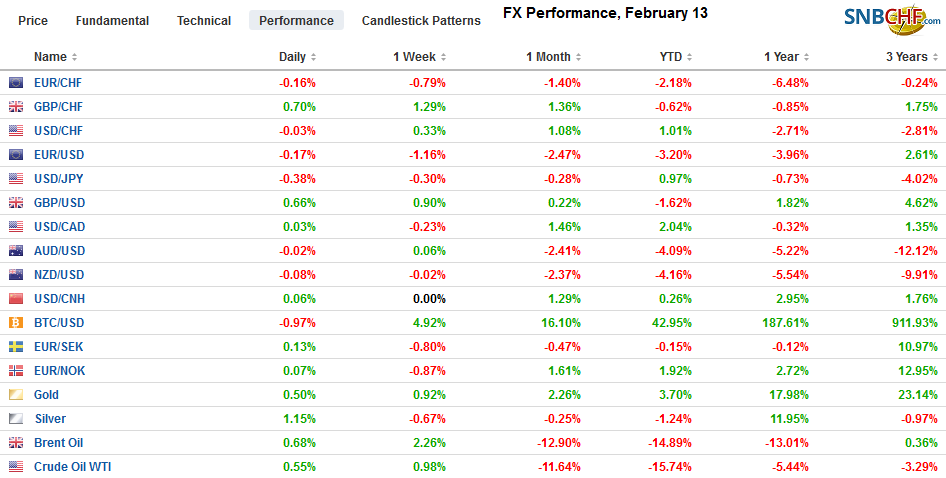 FX Performance, February 13
