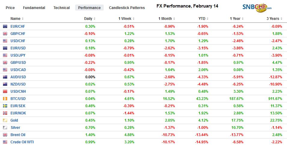 FX Performance, February 14