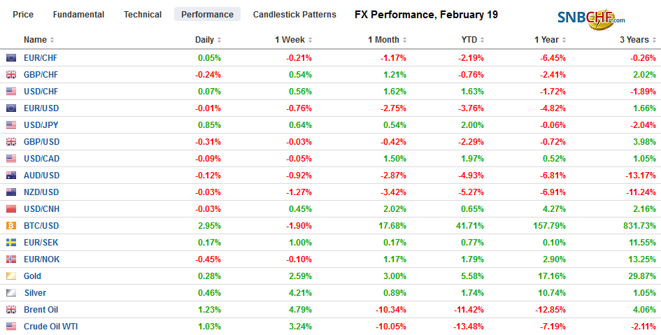 FX Performance, February 19