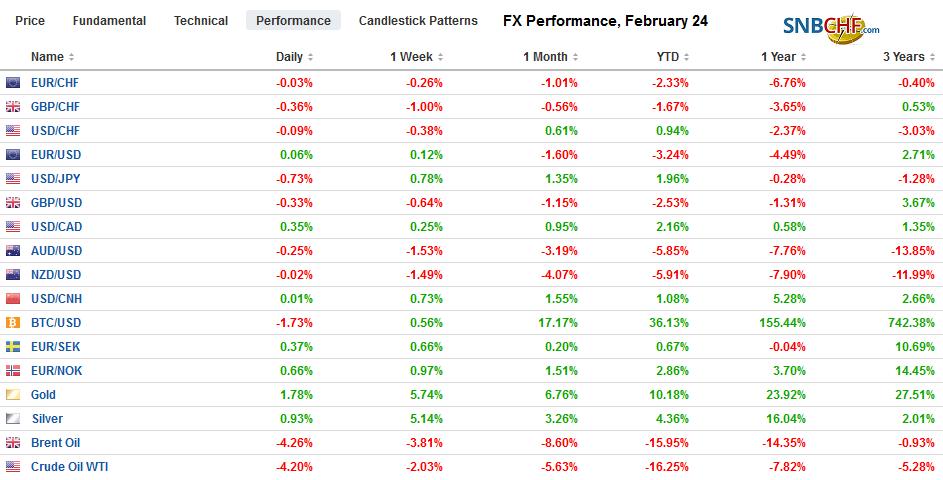 FX Performance, February 24