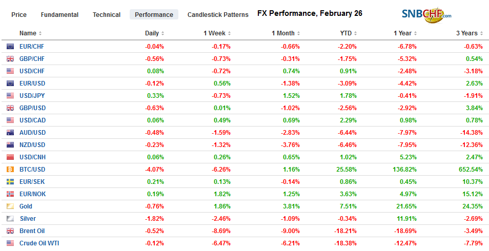 FX Performance, February 26