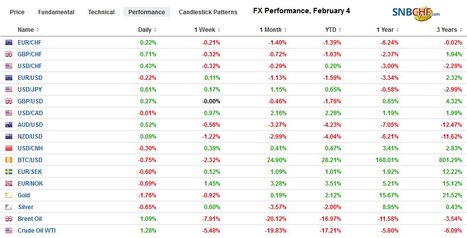 FX Performance, February 4