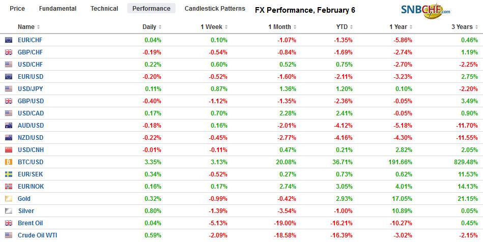 FX Performance, February 6