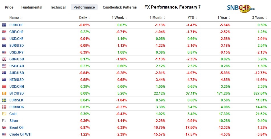 FX Performance, February 7