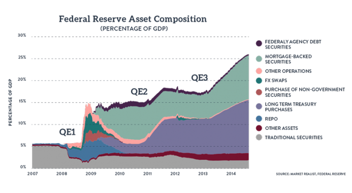 Federal Reserve Asset Composition, 2007-2014