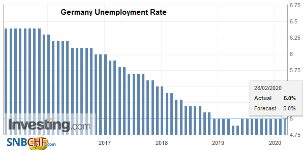 Germany Unemployment Rate, February 2020