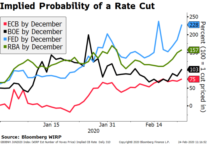 Implied Probability of a Rate Cut, 2020