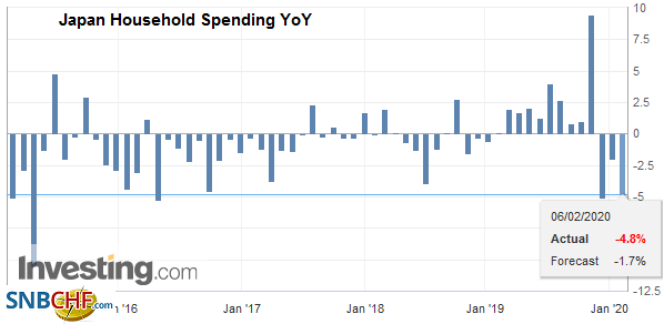 Japan Household Spending YoY, December 2019