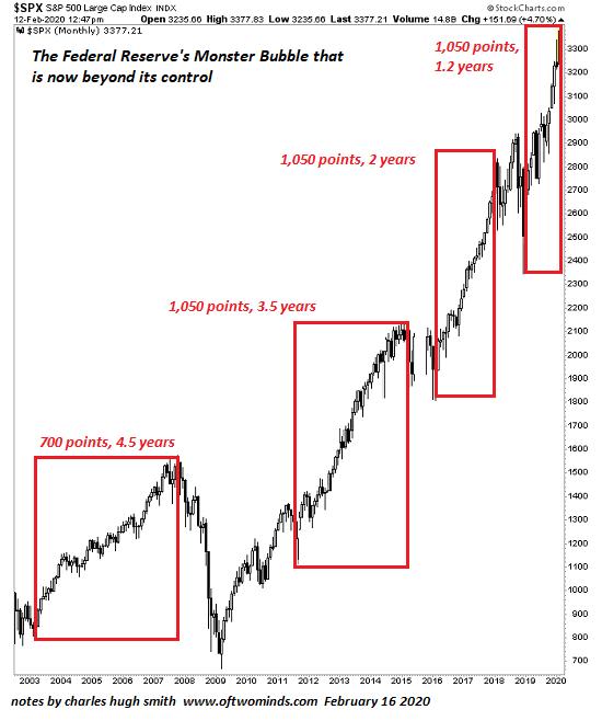 S&P 500 Large Cap Index, 2003-2020