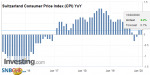 Switzerland Consumer Price Index (CPI) YoY, January 2020