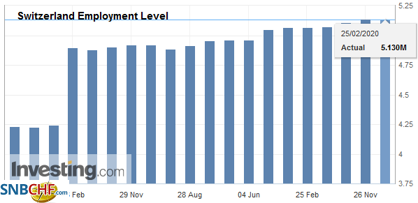 Switzerland Employment Level, Q4 2019