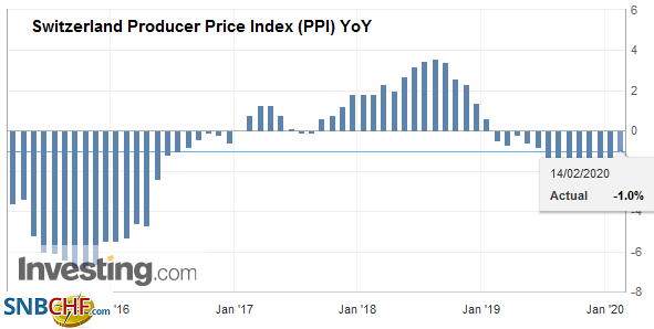 Switzerland Producer Price Index (PPI) YoY, January 2020