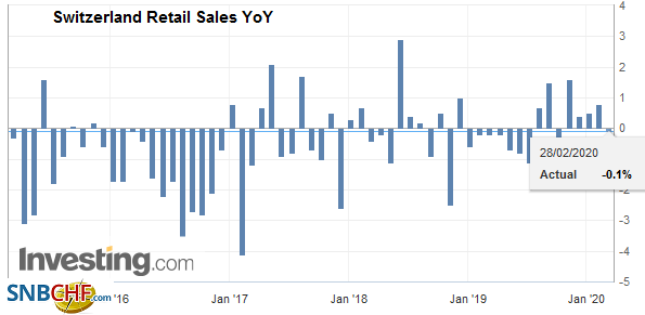 Switzerland Retail Sales YoY, January 2020