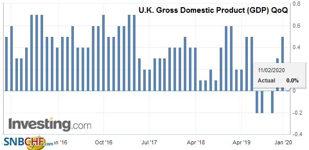 U.K. Gross Domestic Product (GDP) QoQ, Q4 2019
