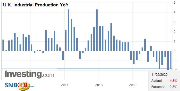 U.K. Industrial Production YoY, December 2019