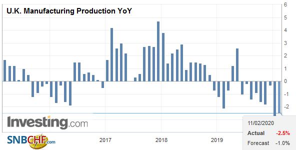 U.K. Manufacturing Production YoY, December 2019