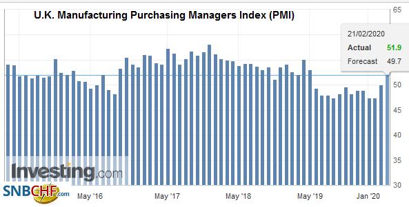 U.K. Manufacturing Purchasing Managers Index (PMI), February 2020