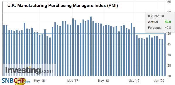 U.K. Manufacturing Purchasing Managers Index (PMI), January 2020