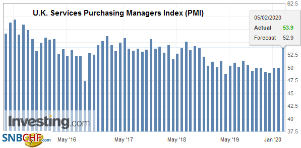 U.K. Services Purchasing Managers Index (PMI), January 2019