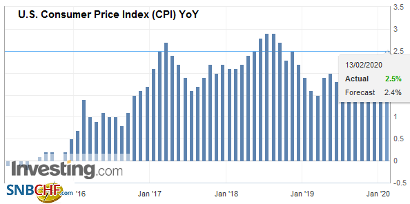 U.S. Consumer Price Index (CPI) YoY, January 2020