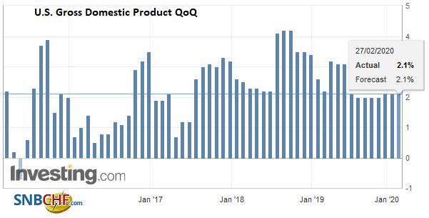 U.S. Gross Domestic Product, Q4 2019