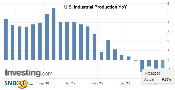 U.S. Industrial Production YoY, January 2020