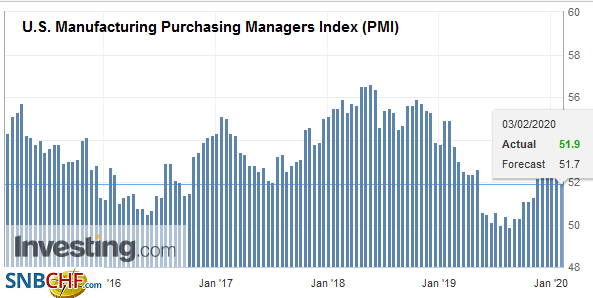 U.S. Manufacturing Purchasing Managers Index (PMI), January 2020