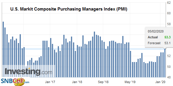 U.S. Markit Composite Purchasing Managers Index (PMI), January 2020
