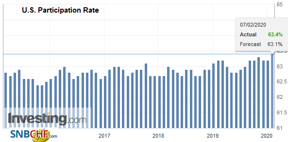 U.S. Participation Rate, January 2020