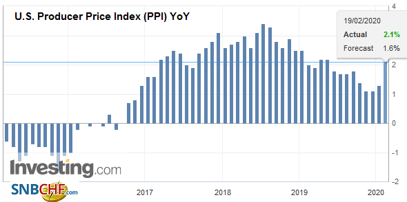 U.S. Producer Price Index (PPI) YoY, January 2020