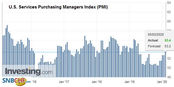 U.S. Services Purchasing Managers Index (PMI), January 2020