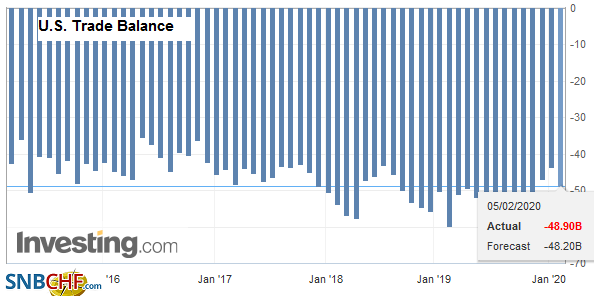 U.S. Trade Balance, December 2019