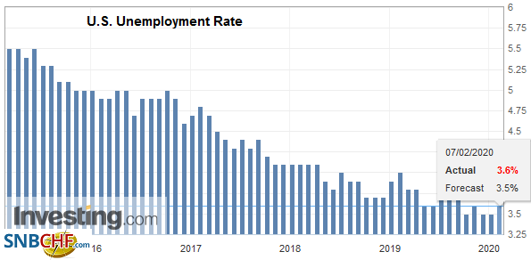 U.S. Unemployment Rate, January 2020