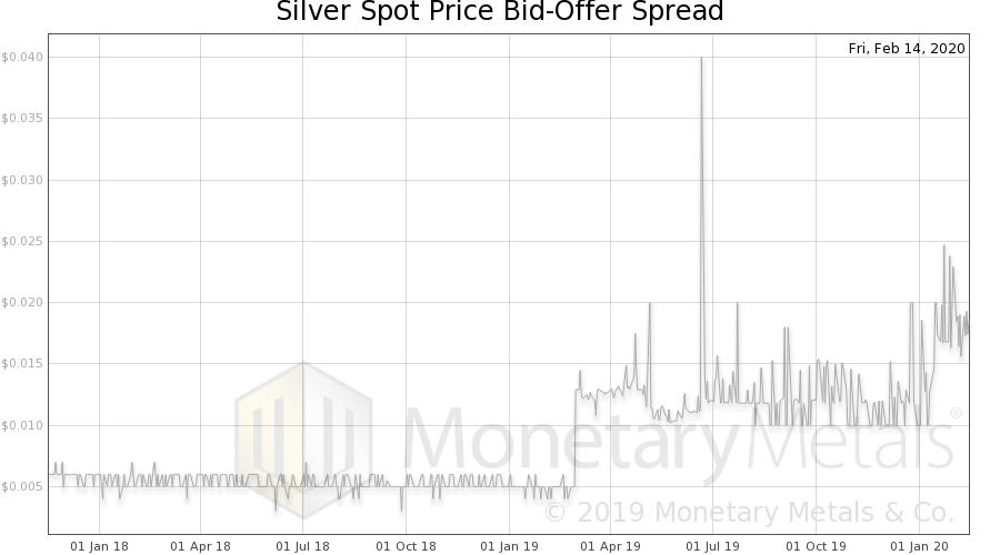 Silver Spot Price Bid-Offer Spread, 2018-2020