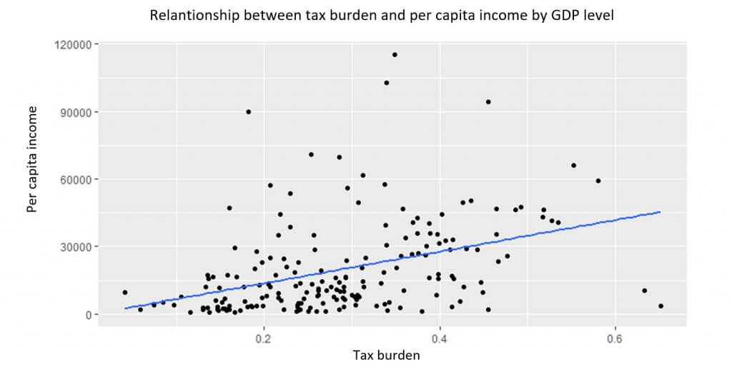 Relationship between tax burden and per capita income by GDP level