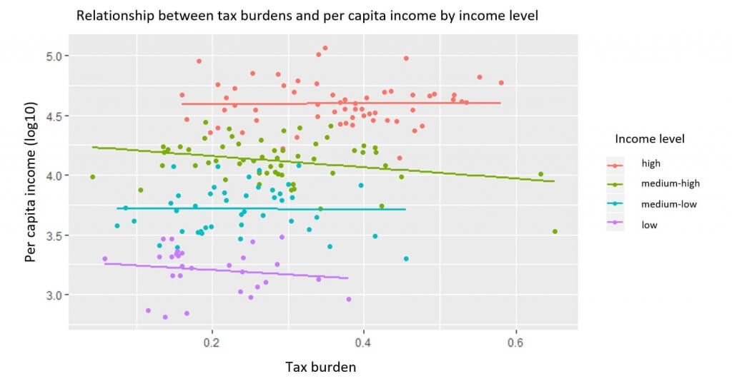Relationship between tax burdens and per capita income by income level