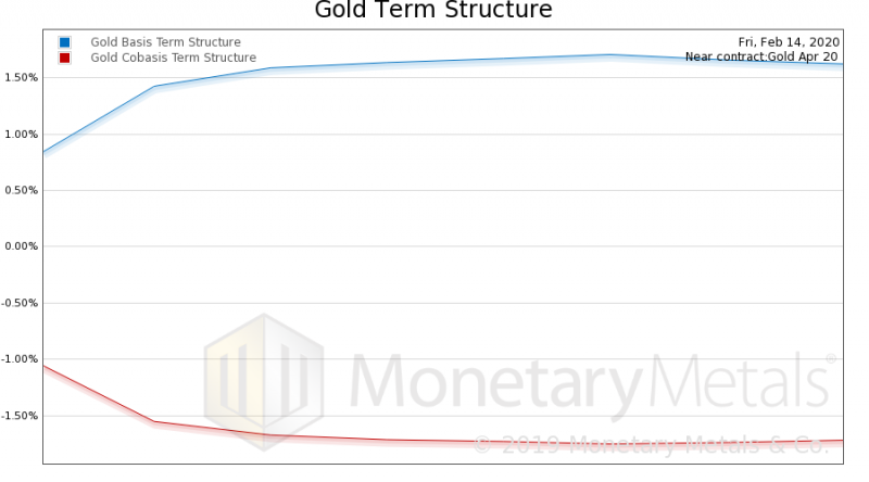 Gold Term Structure
