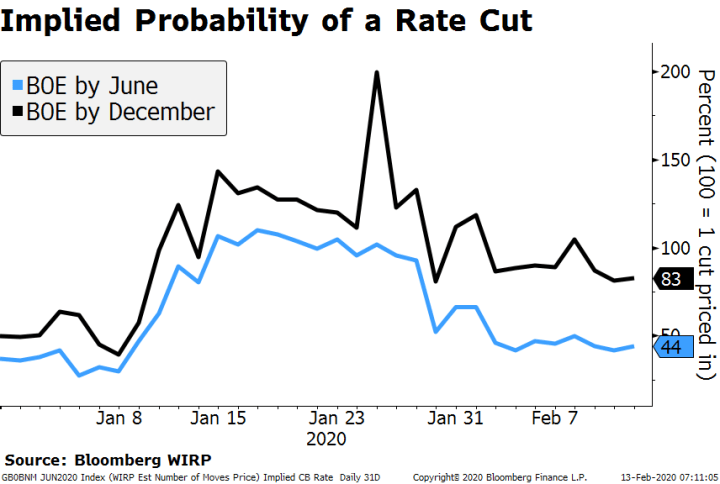 Implied Probability of a Rate Cut
