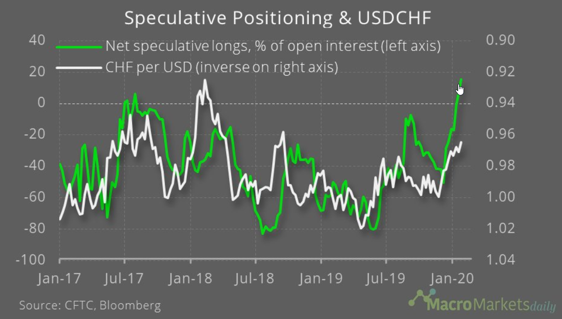 CHF Speculative Positions 2017-2020