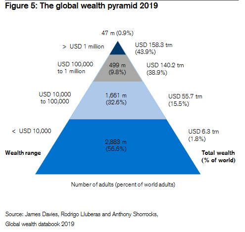 The global wealth pyramid 2019