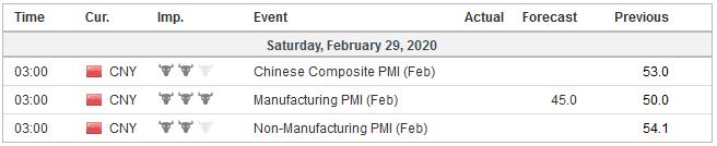 Economic Events: China, Week February 24